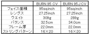 BURNの比較グラフ