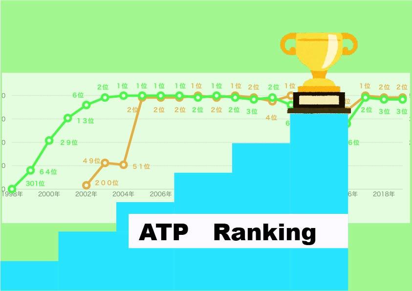 「テニスの世界ランキング」ポイントをチェックする方法【男子・女子・4大大会まで】